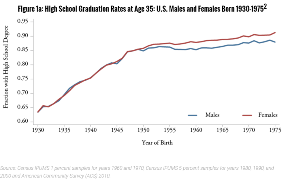 High School Graduation Rates At Age 35 Us Males And -1030
