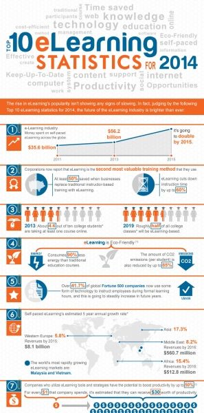 Top 10 Elearning Statistics For 2014 Infographic Educational