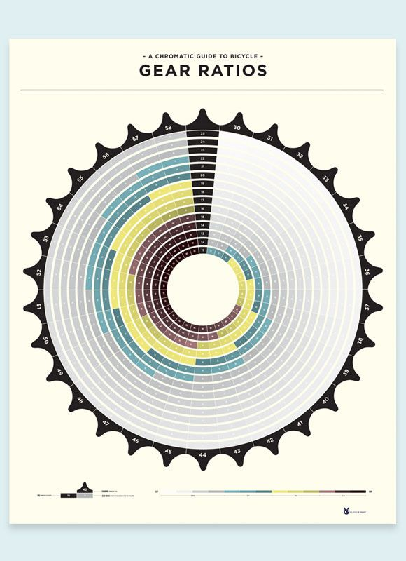 Gear Ratio Poster Bicycle Gear Cycling Gear Bicycle Art
