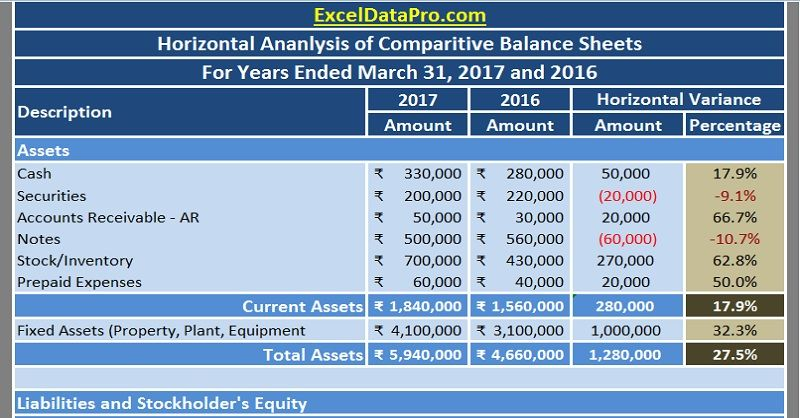 Download Balance Sheet Horizontal Analysis Excel Template - investment analysis sample