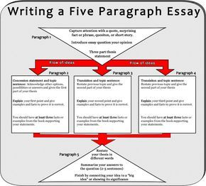 honors english ii essay writing notes writing tips and aid  honors english ii essay writing notes