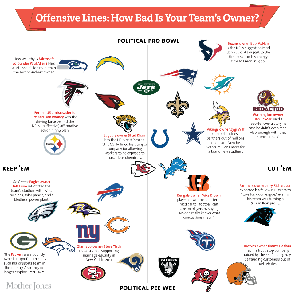 Offensive Lines How Bad Is Your Nfl TeamS Owner  Nfl Owners