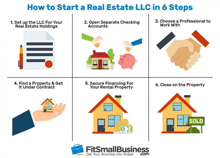 How to Start a Real Estate Holding Company or Real Estate