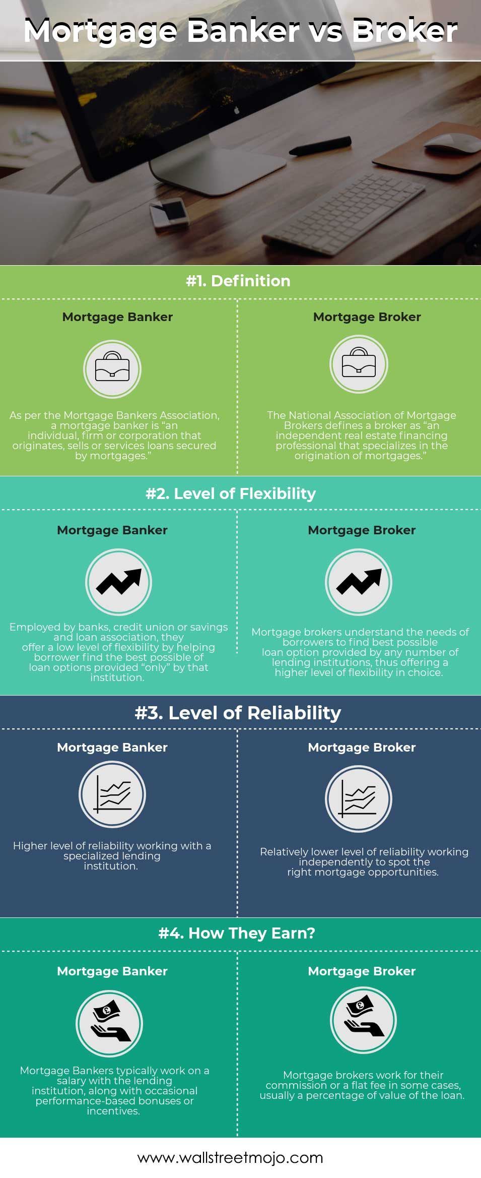 Here we provide you with the top 4 differences between Mortgage