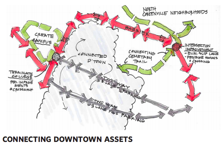 Big Ideas From The Downtown Master Plan Draft Presentation Gvltoday Master Plan Downtown How To Plan