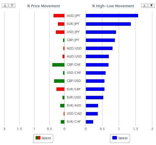 Currency Volatility Chart