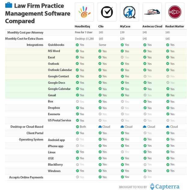 Law Practice Management Software  Popular Choices Compared