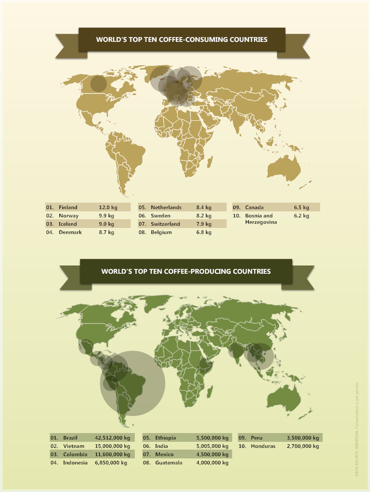 Infographic Example by SmartDraw - Coffee Consumption and ...