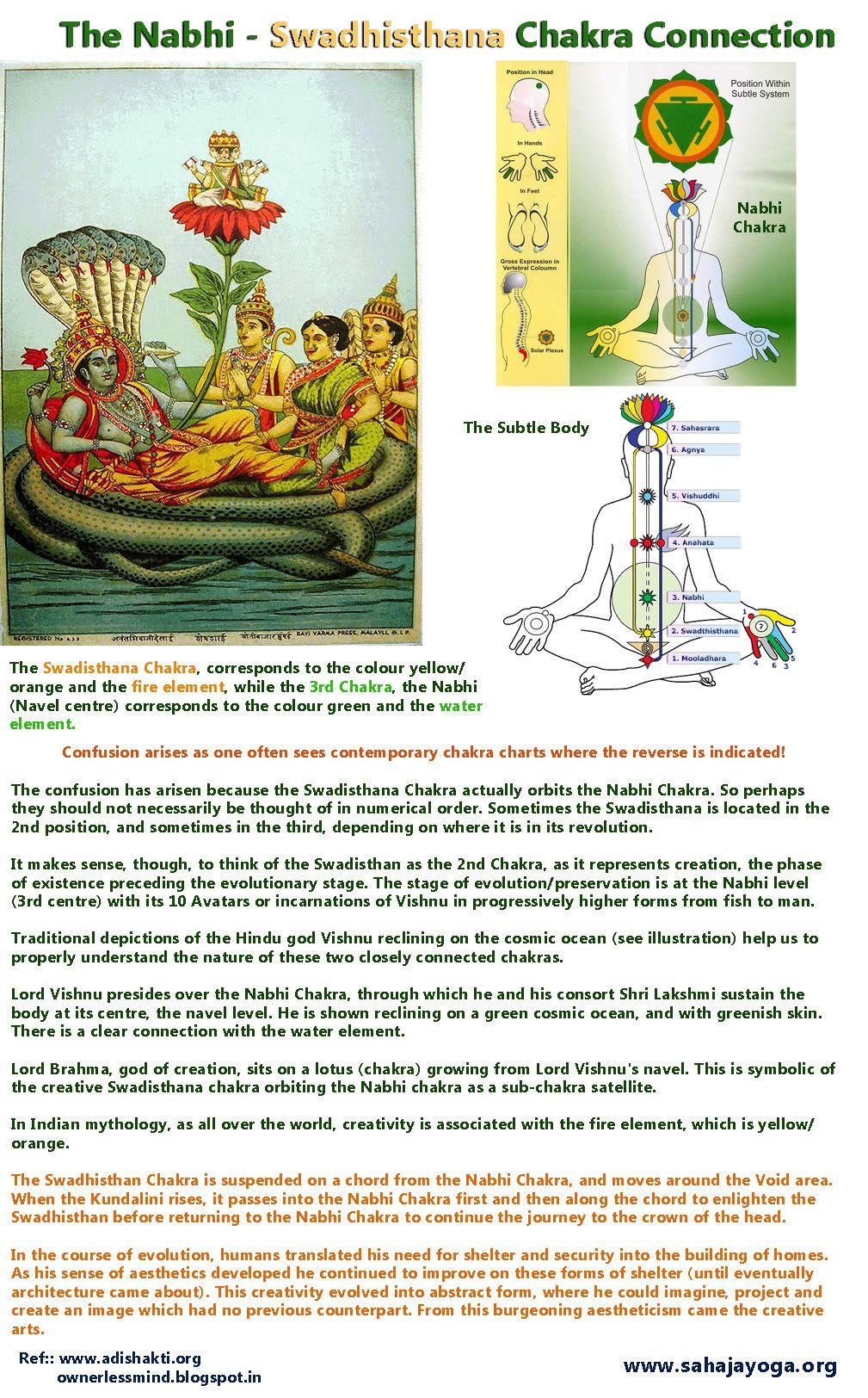 The Nabhi Chakra Swadhisthana Chakra Connection Aumaparna Chakra Chakra Healing Music Chakra Yoga