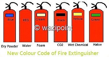 Wazipoint Engineering Science Technology Blog Fire Extinguisher Fire Engineering Science