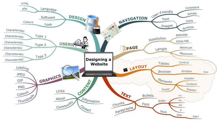 Designing A Website Can Be Tricky. Mind Mapping Your Website Allows You To Have A Complete