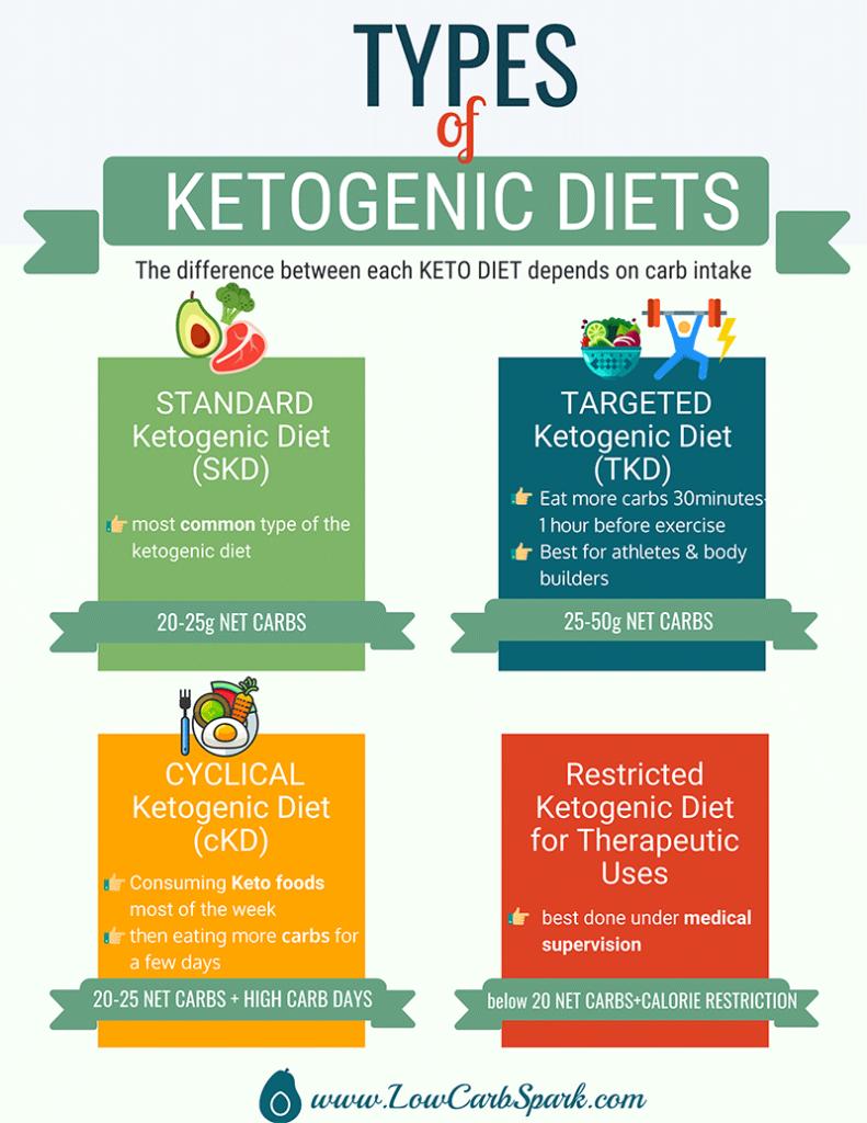 Types Of Ketogenic Diets Ketogenic Diet Keto Diet Guide Ketogenic
