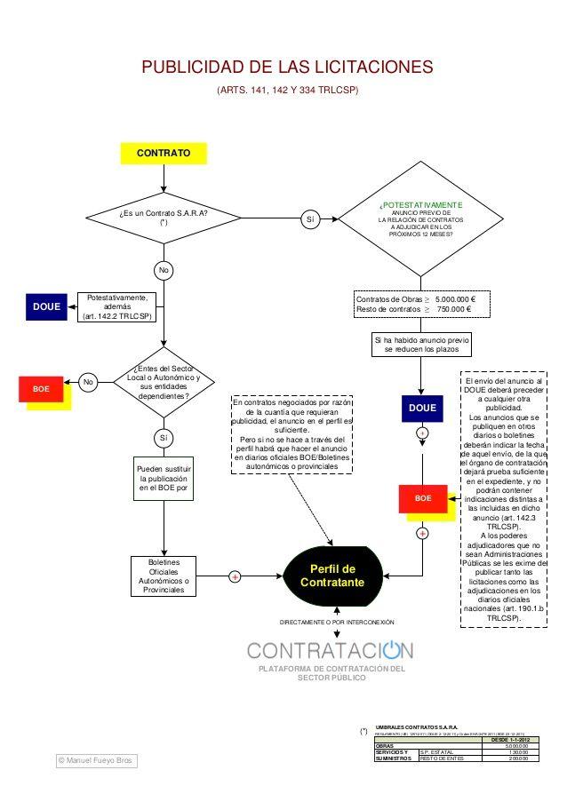 Esquema Ley De Contratos Del Sector Público Map Law Map Screenshot