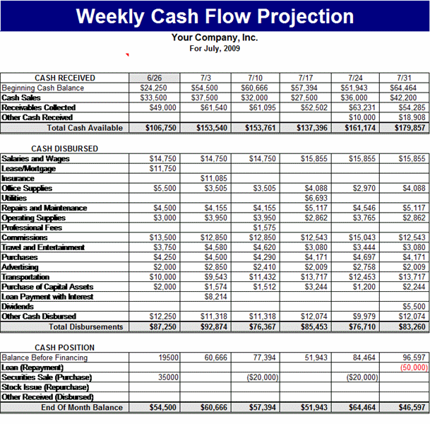 weekly cash flow projection templates
