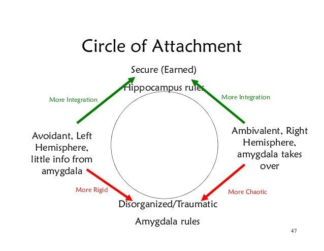 Earned secure attachment
