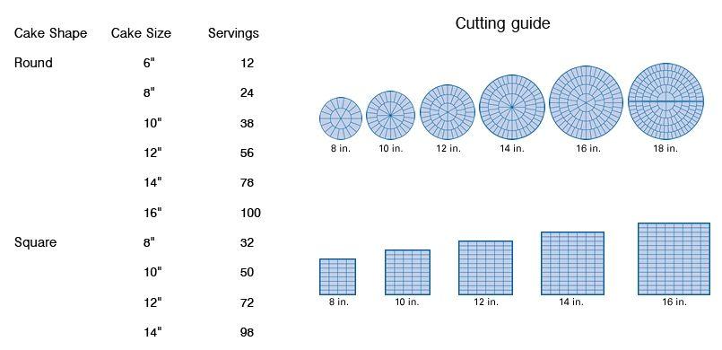 Wedding Cake Sizing Chart: Cake Serving Chart Cakepins.com