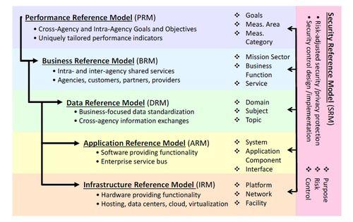 Feaf Png Enterprise Architecture Enterprise Shared Services