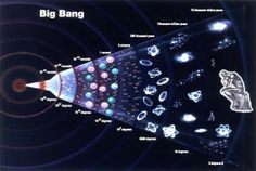 Nova teoria cosmológica descarta Big Bang