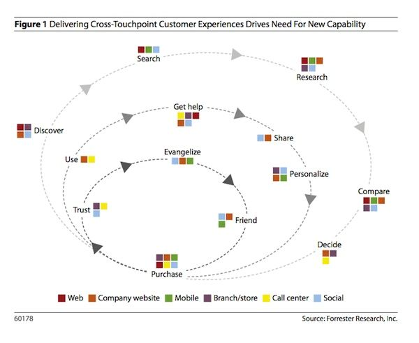 Day Another Approach To Visualizing The Customer Journey And - Forrester customer journey mapping