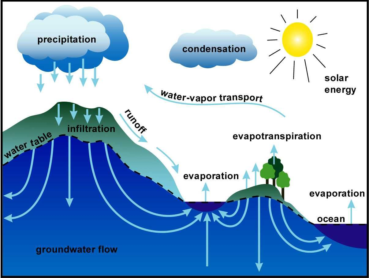 Water Cycle Lesson Plans - Water Quality - extension.usu.edu ...
