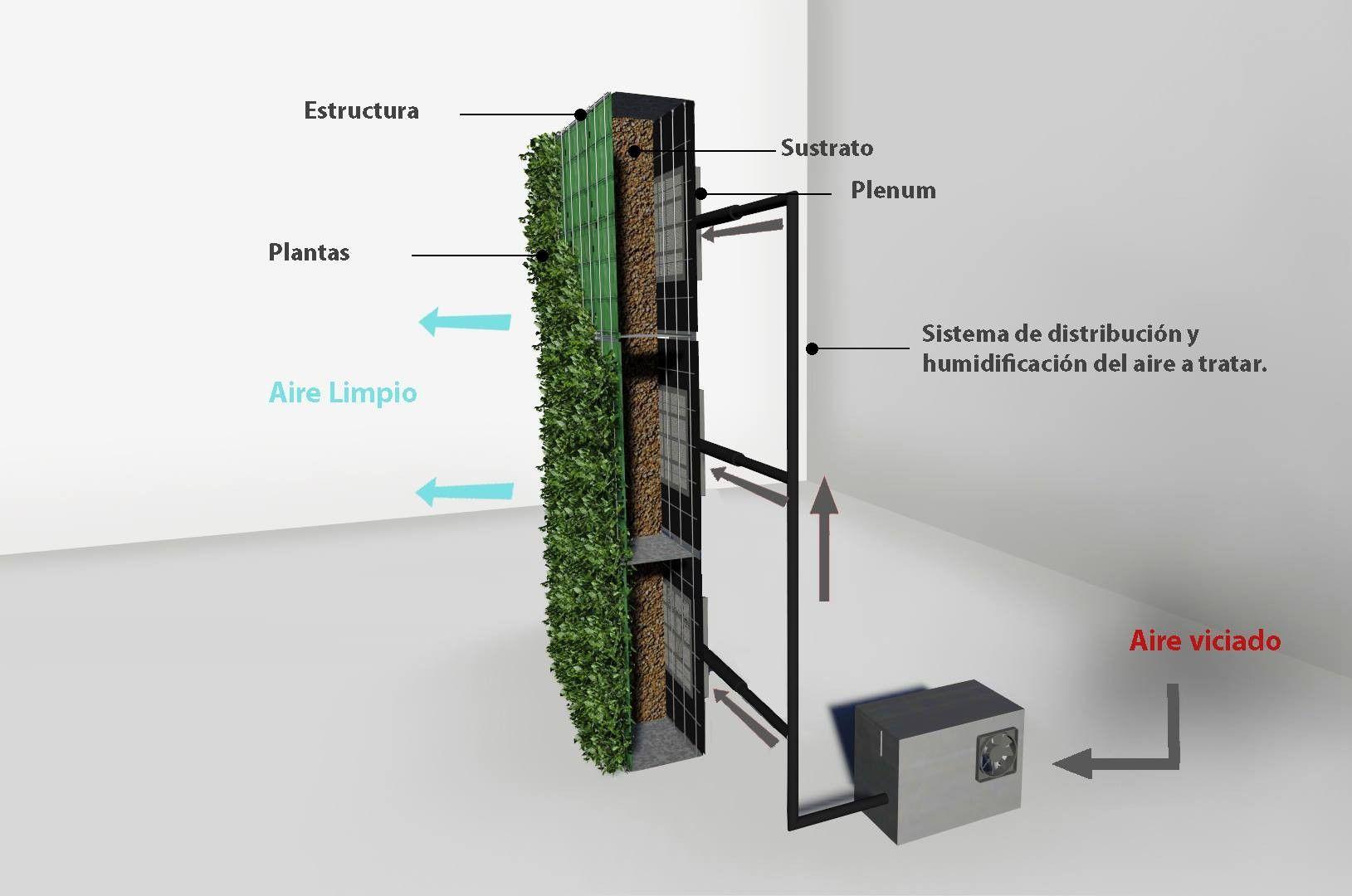 Galer a de materiales muros verdes descontaminantes for Muros y fachadas verdes jardines verticales