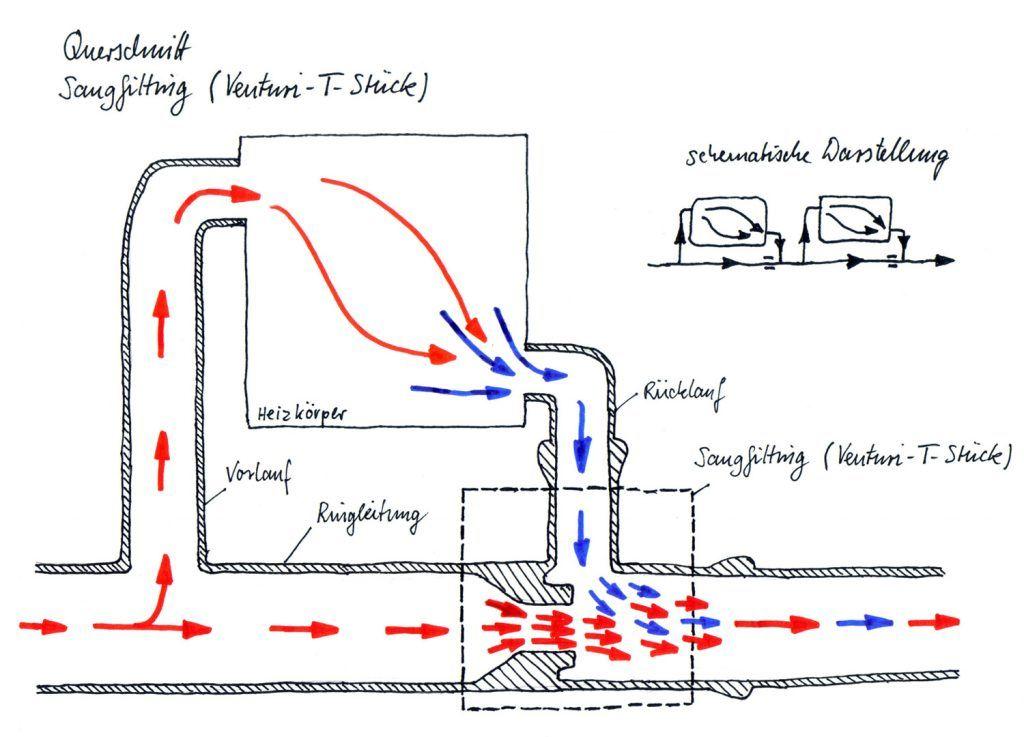 einrohrheizung nebenschluss system saugfitting venturi t st ck haustechnik verstehen. Black Bedroom Furniture Sets. Home Design Ideas