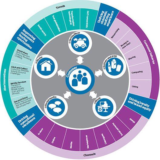 Omni channel - ecommerce diagram   Digital marketing   Pinterest ...