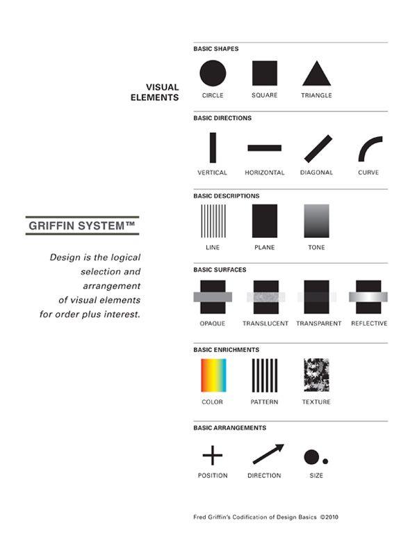 Basic Principles Of Visual Design Design Basics Graphic Design Layouts Graphic Design Software