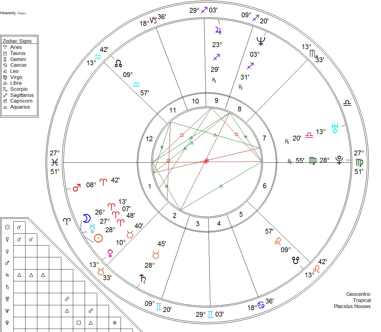 Working with the Composite Chart | Astrology, Tarot ...