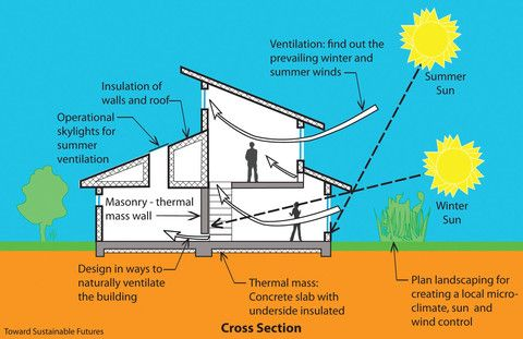 Better Ventilation With Passive Solar Design   Grand Banks Building Products