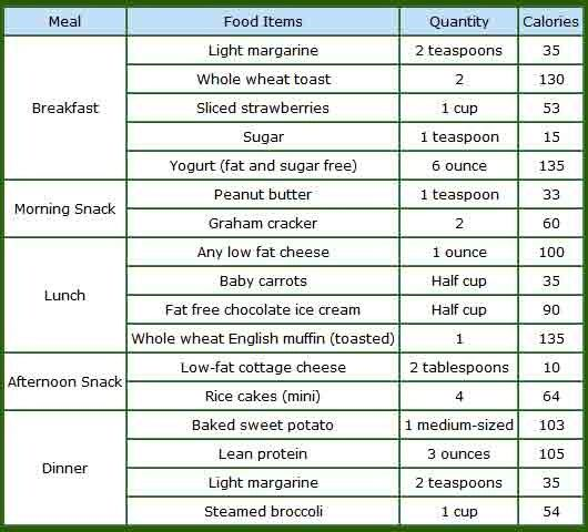 vegetarian diet plan to lose weight quickly