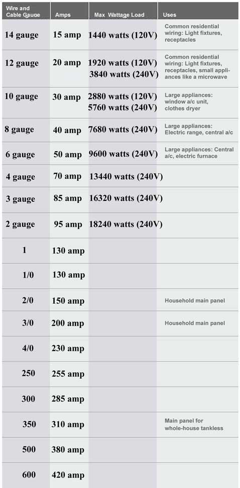 Color Code For Residential Wire How To Match Wire Size And Circuit Breaker House Wiring Electrical Wiring Residential Electrical