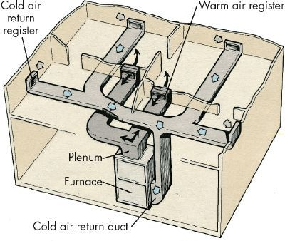 How To Troubleshoot A Forced Air Distribution System Air Return Cold Air Return Forced Air Furnace