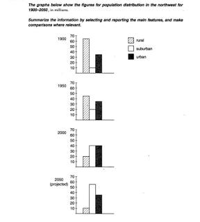IELTS academic writing  Task 1: Sample Ielts Academic Writing Task 1 - Bar Graphs