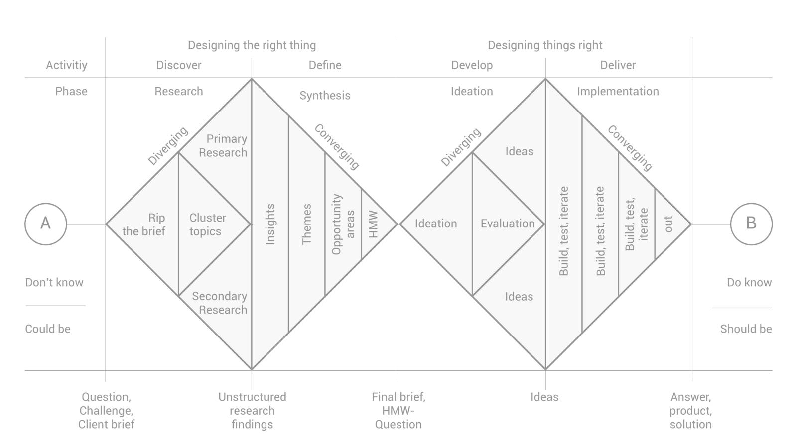 Applied Theory Of Design Thinking Noteworthy The Journal Blog Design Thinking Design Thinking Process Ux Design Process