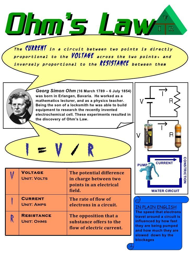 ohm\'s law - Cerca amb Google | llei d\'ohm | Pinterest | Physics ...