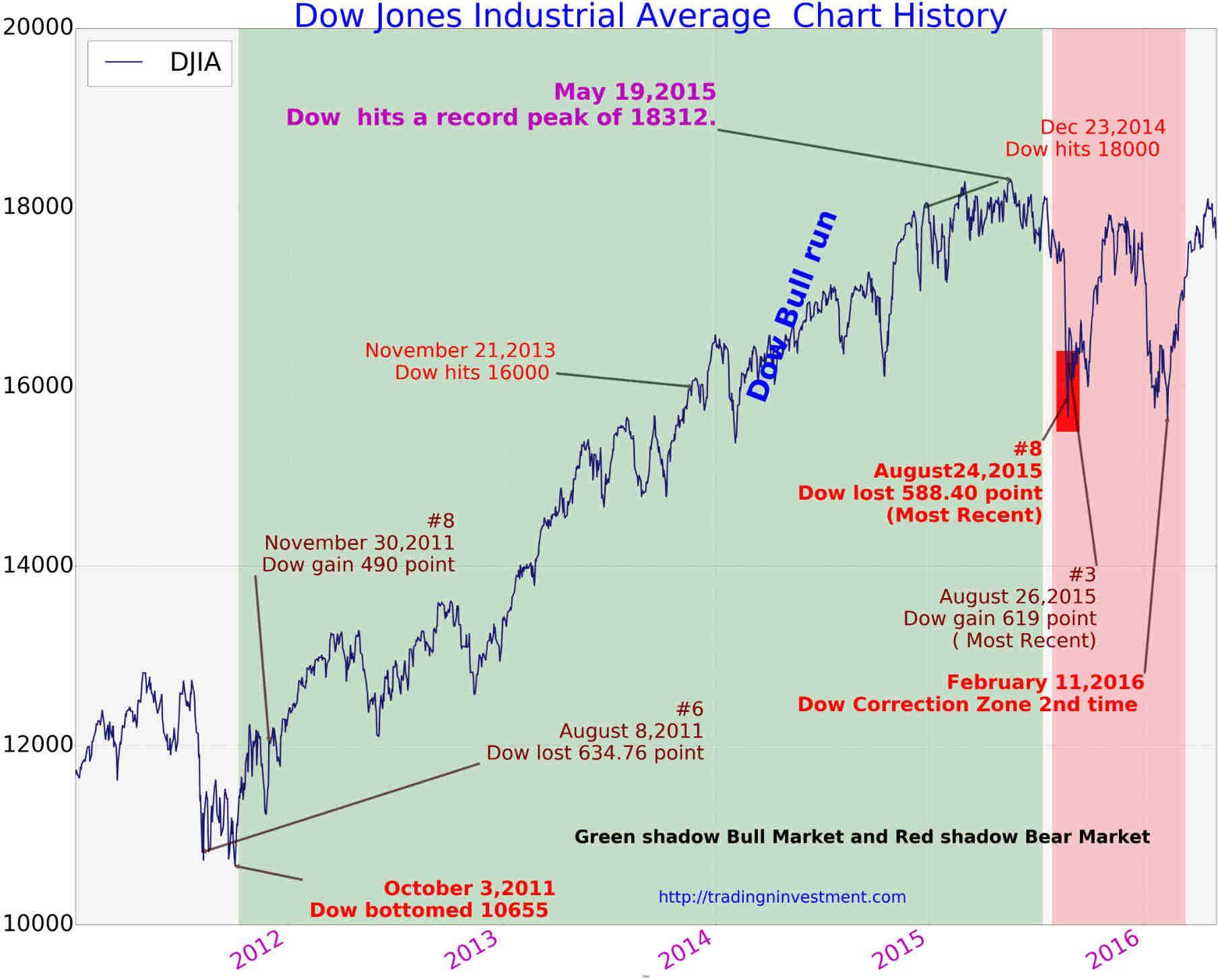 100 Years Dow Jones Industrial Average Chart History Page 4 Of 4 Tradingninvestment Dow Jones Dow Jones Index Dow