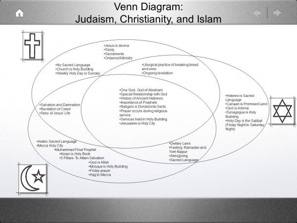 Judaism Christianity And Islam Triple Venn Diagram Judaism Venn Diagram Christianity