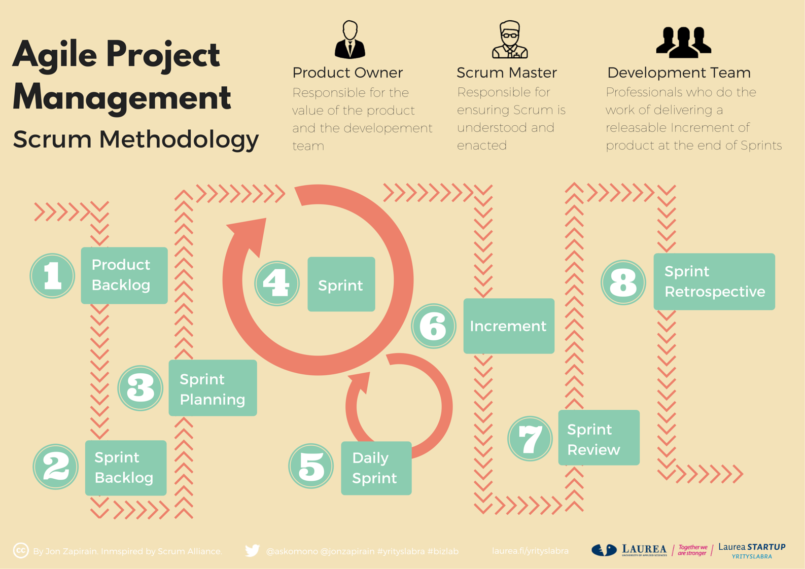 Agile Project Management Scrum Methodology (infographic