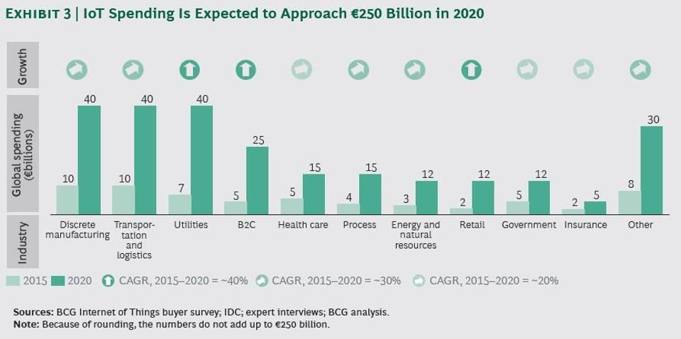 Internet Of Things Market To Reach $267B By 2020 Big data - market research