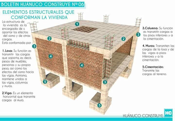 elementos estructurales archi afrik pinterest construction maison astuce bricolage et. Black Bedroom Furniture Sets. Home Design Ideas