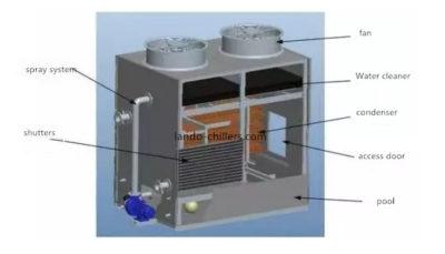 Types Of Heat Exchanger Heat Exchanger