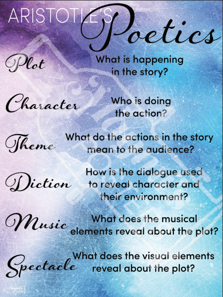 Aristotle S Poetics Theatre Poster Theatre Poster English Posters Cognitive Science