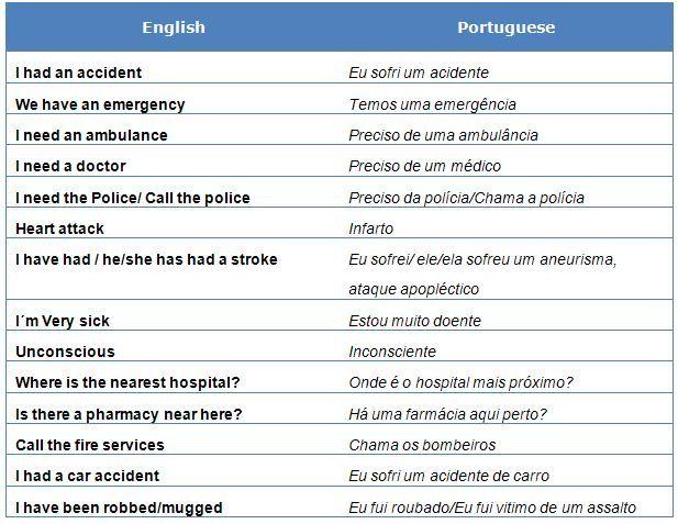 Emergency phrases in brazilian portuguese learning portuguese emergency phrases in brazilian portuguese learning portuguese fandeluxe Choice Image