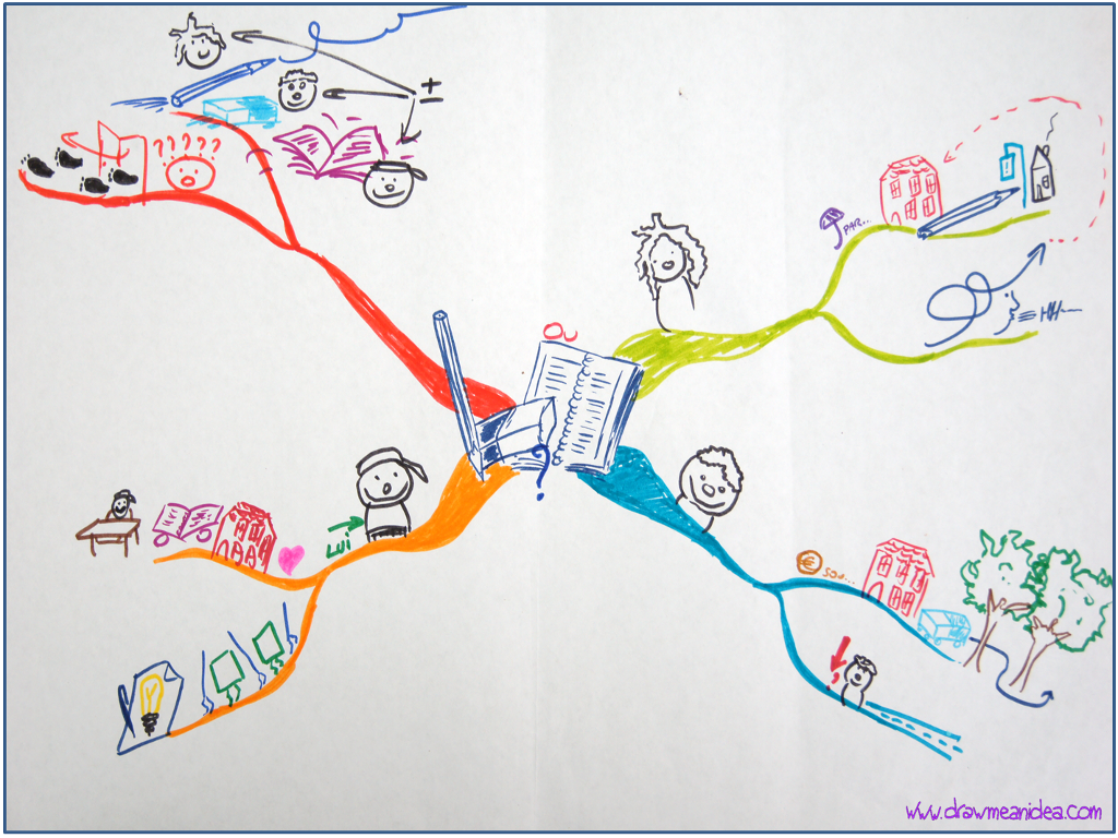 true mind mapping benefits explained mind maps kids pinterest