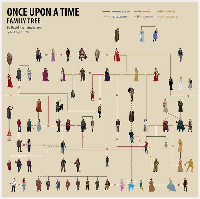 OUAT Family Tree OUAT Pinterest OUAT, Family trees and TVs - family relation tree