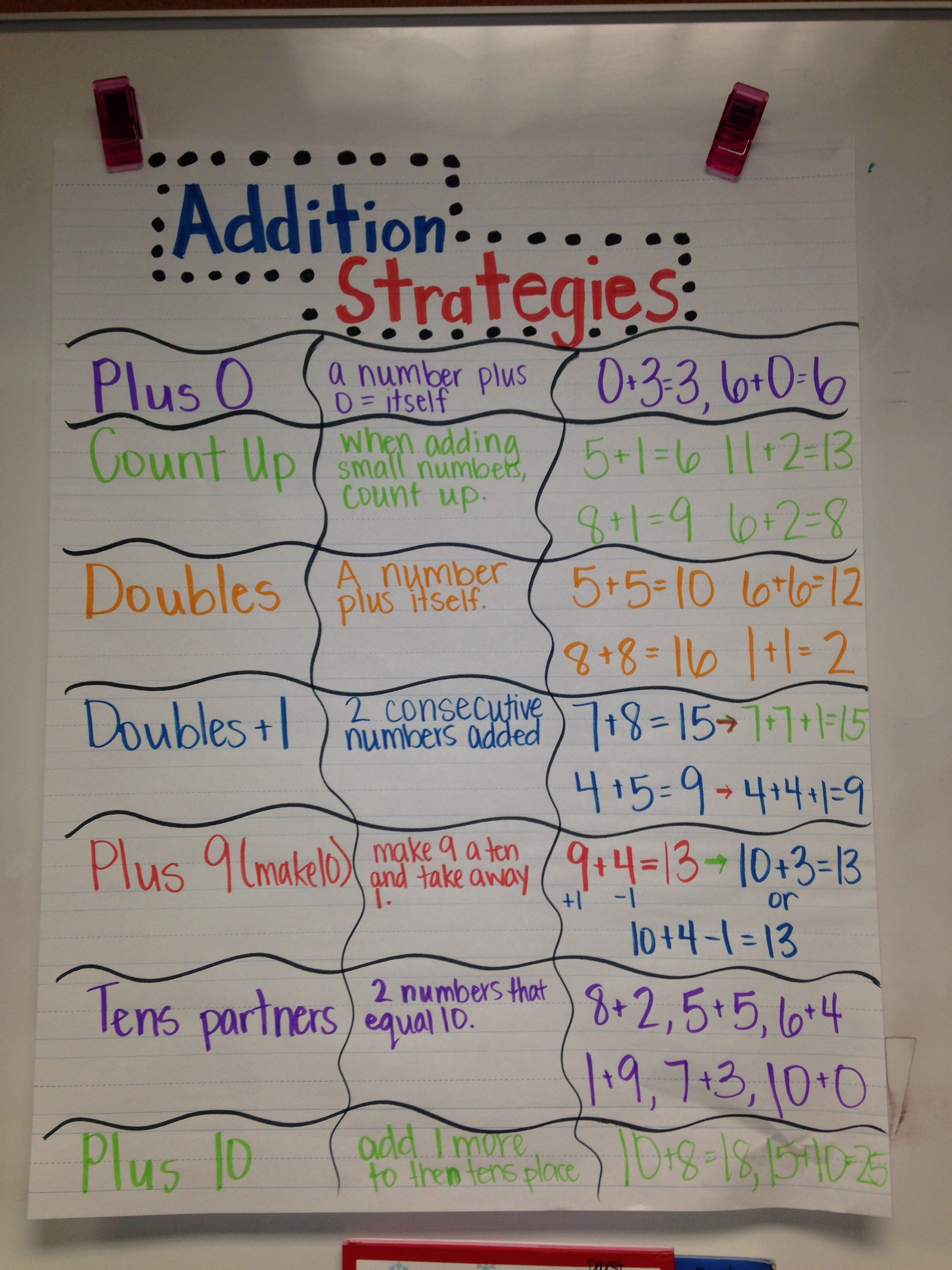 Addition Strategy Anchor Chart For Second Grade
