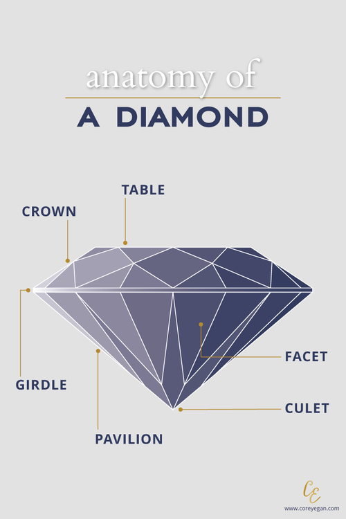 Anatomy of a Diamond | Diamond