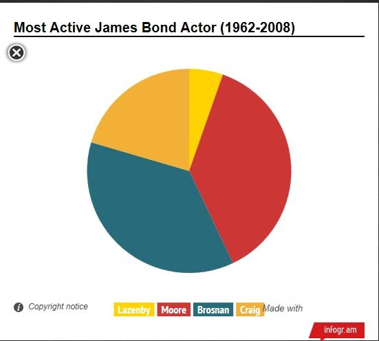 Here Is A Simple Pie Chart That I Created To Show Who Was The Most