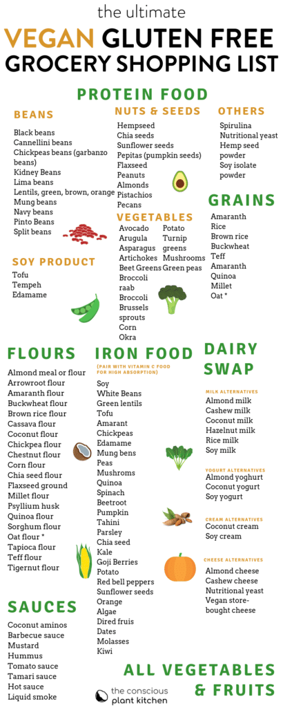 The ultimate vegan gluten free diet food list to starts an easy vegan gluten free lifestyle. The list contains all you need to cookvegan gluten free recipes #glutenfree